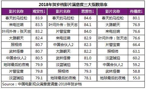 2018年贺岁档影片满意度 (3).jpg