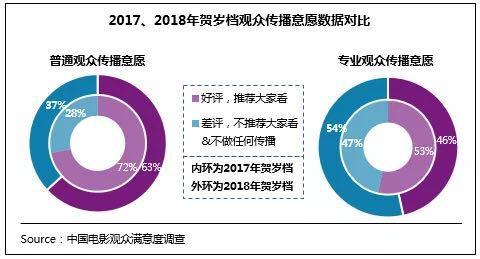2018年贺岁档影片满意度 (4).jpg