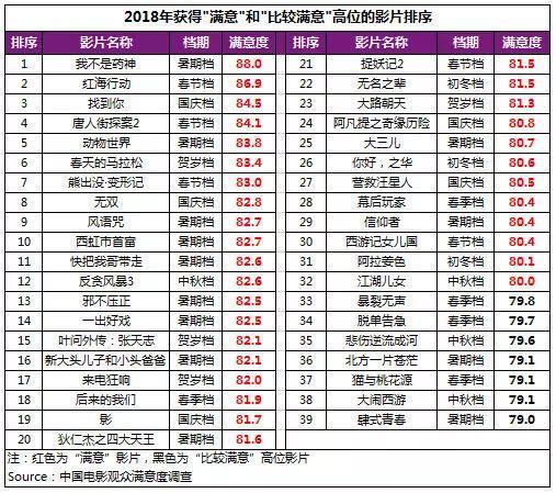 2018年贺岁档影片满意度 (10).jpg