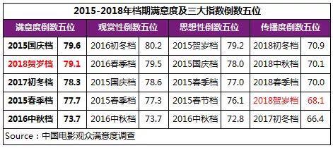 2018年贺岁档影片满意度 (9).jpg
